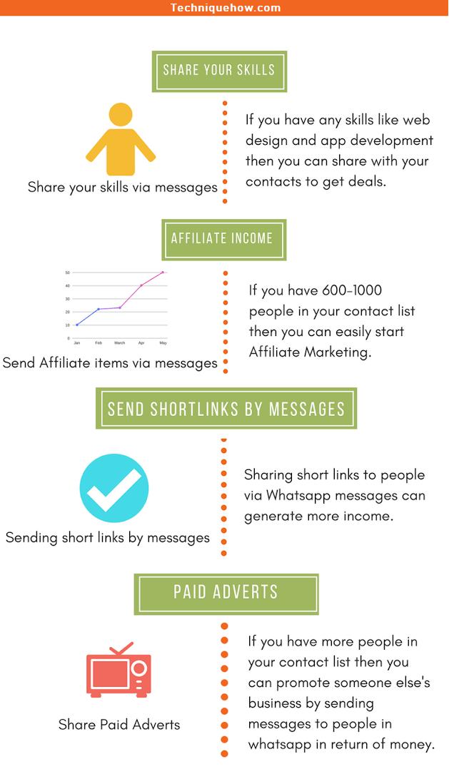 whatsapp make money_infographics