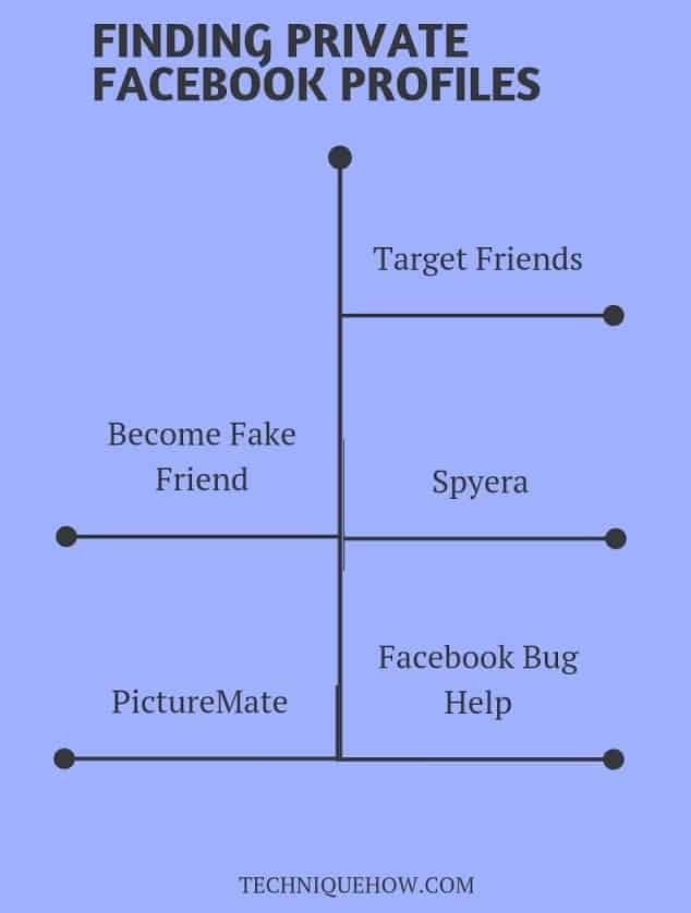 Finding Private Facebook viewer